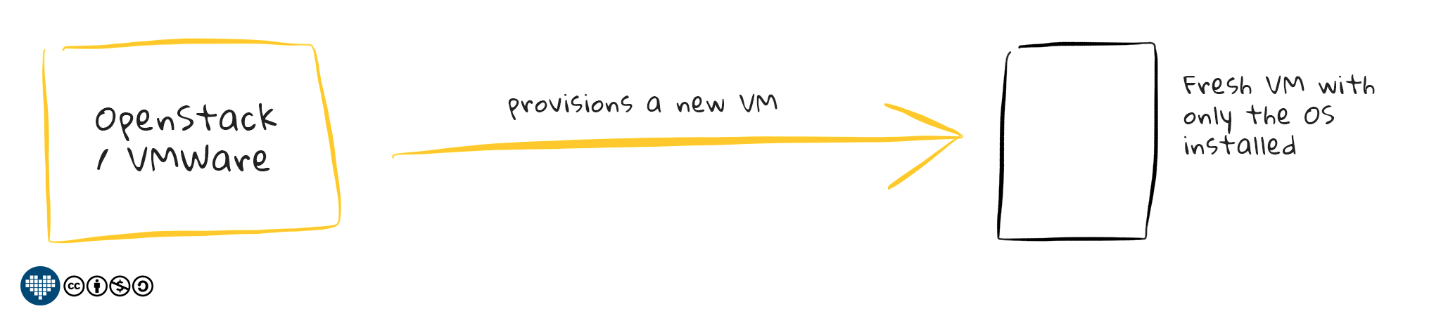 How Virtualization works