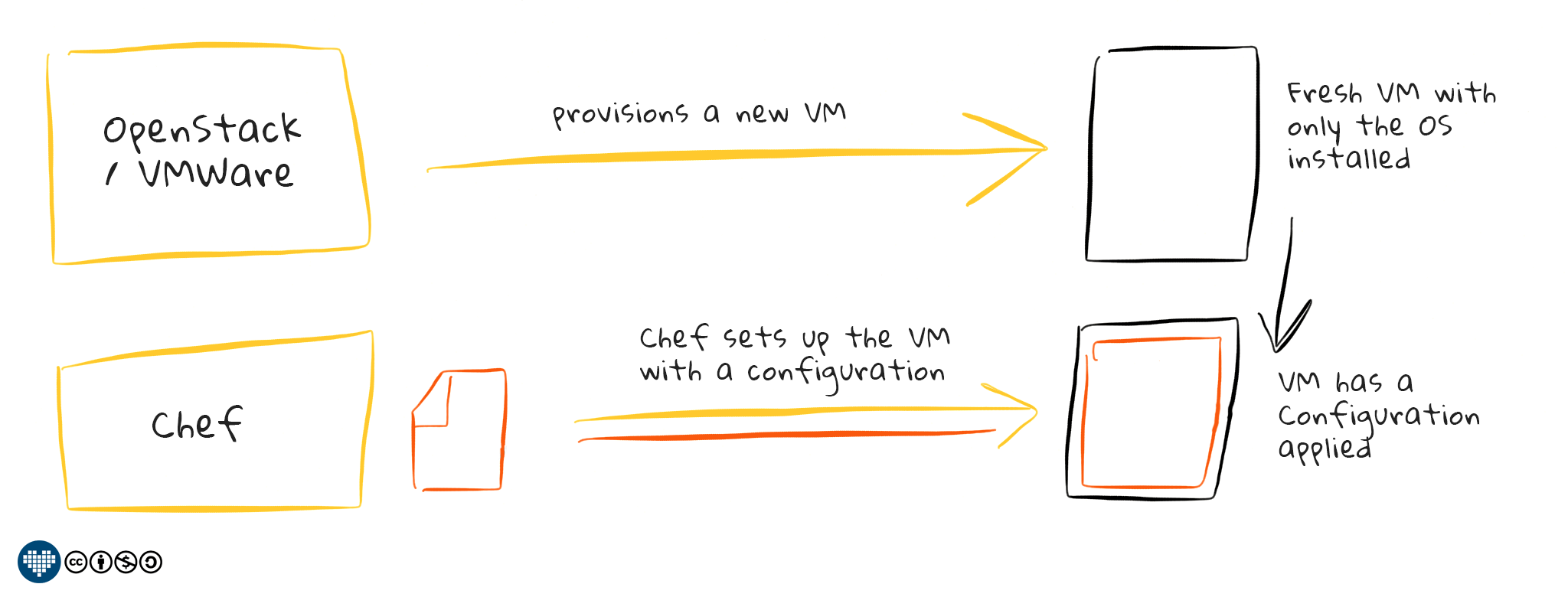 How Chef works together with Virtualization