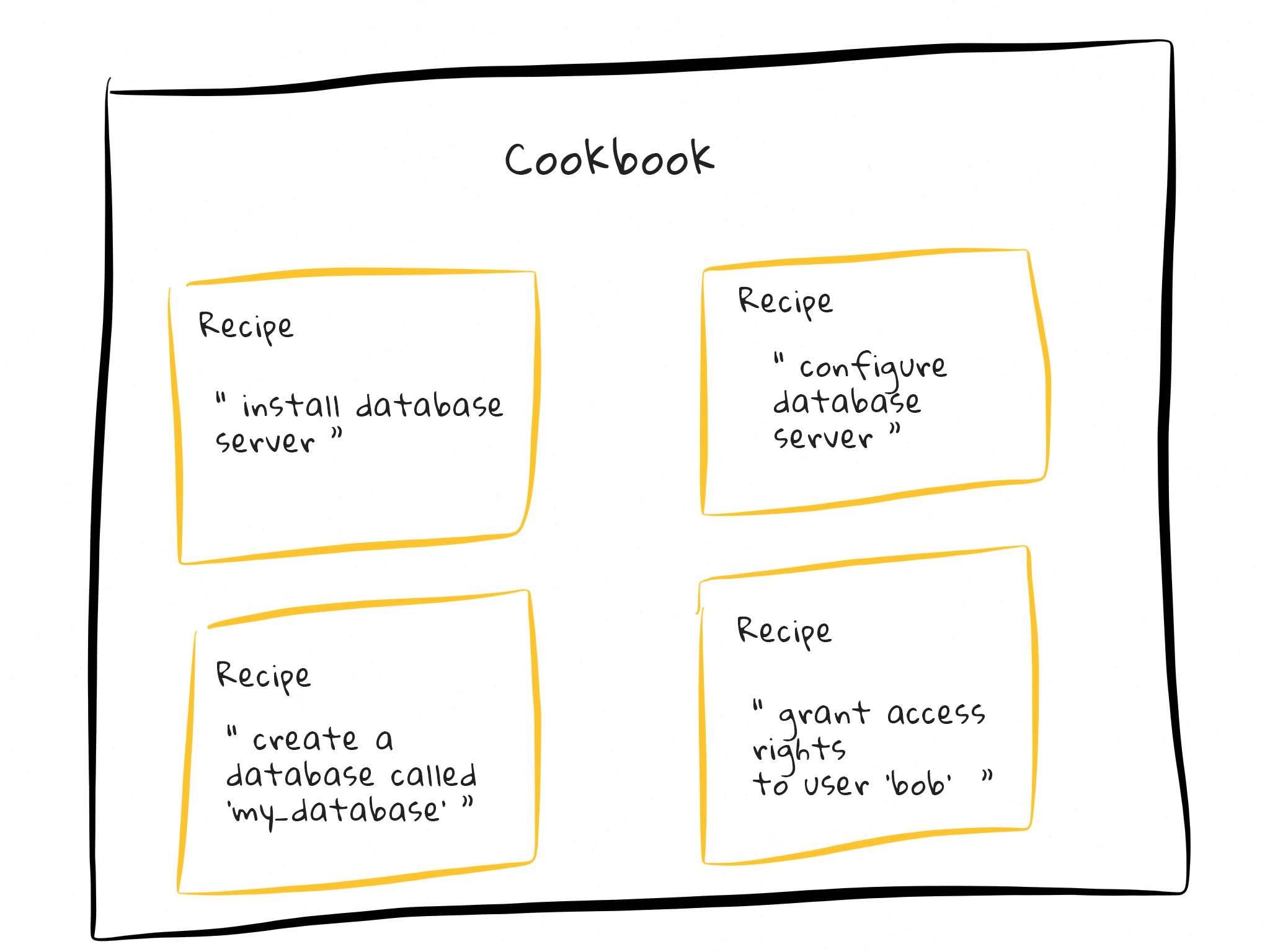 Chef Cookbook